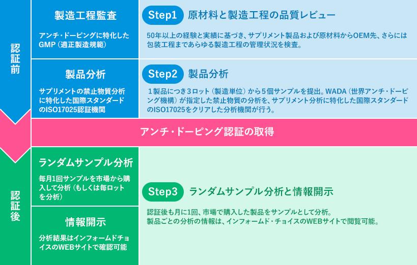 インフォームドチョイスの認証プロセス
