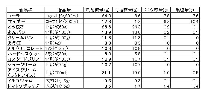 20160906 食品の砂糖量