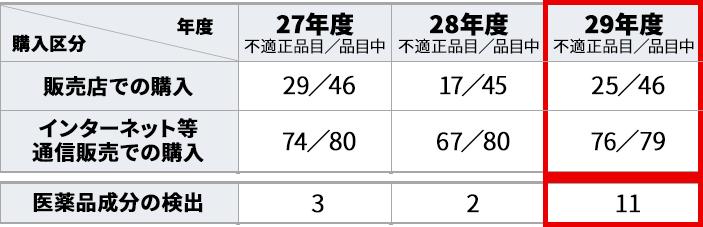 表:健康食品試買調査結果・平成27年度~29年度 不適正な表示・広告(東京都)