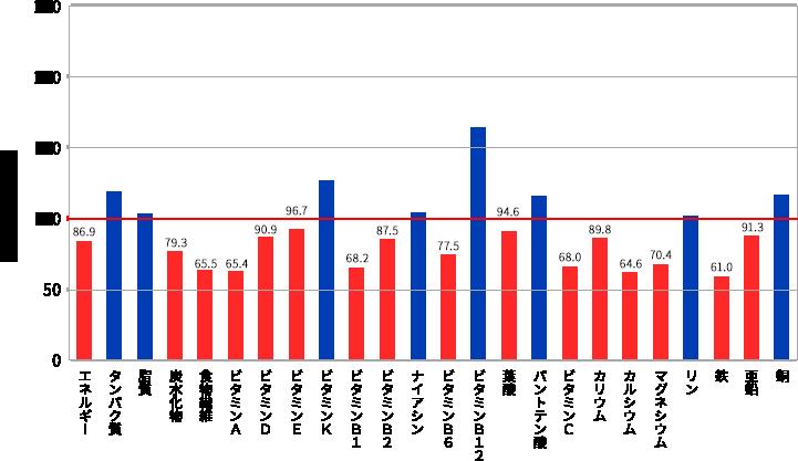 20~29歳(女性)の食事摂取基準と比較した栄養素摂取量