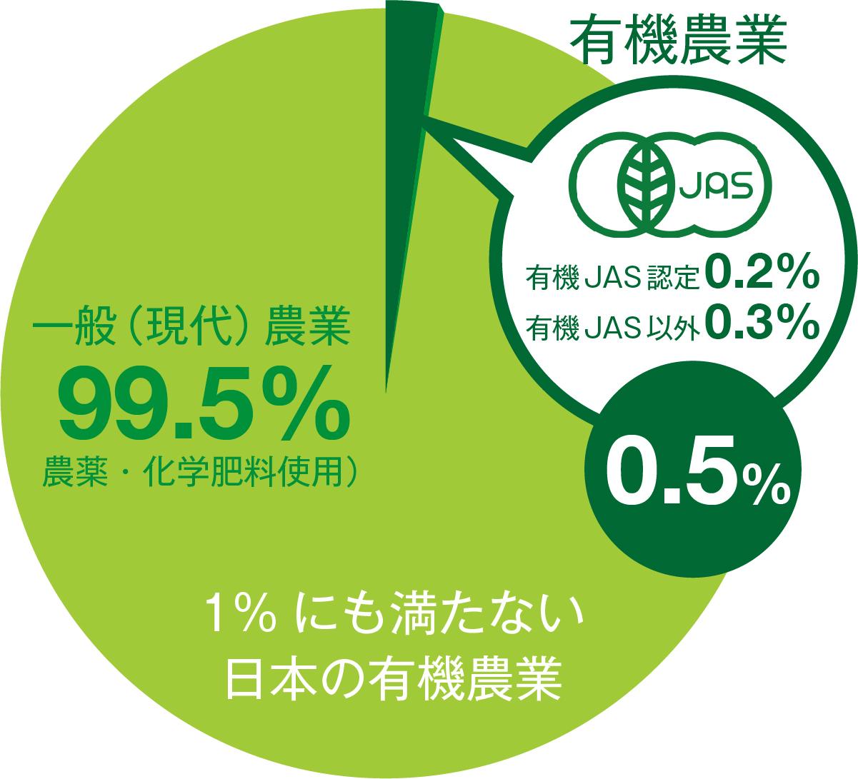 日本の農業における有機農業の占める割合は0.5%